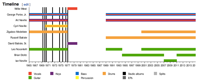 meters-wiki-chart